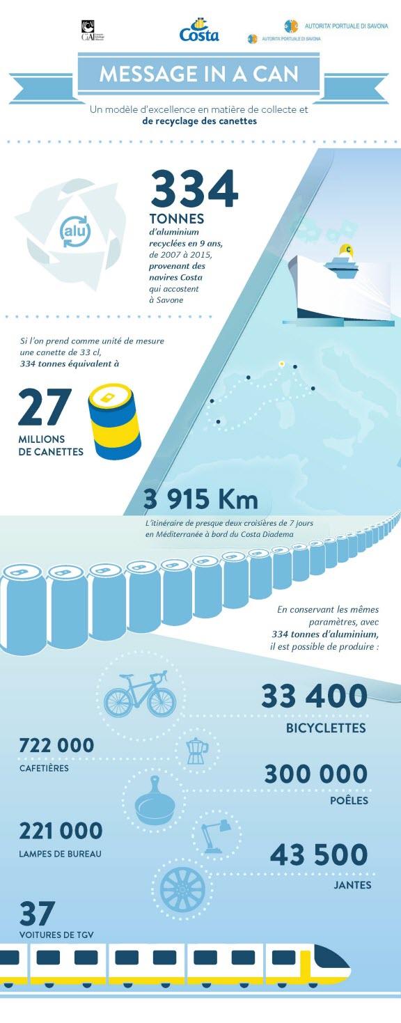 Costa Croisières : « Message in a Can » : la politique de recyclage de l'aluminium