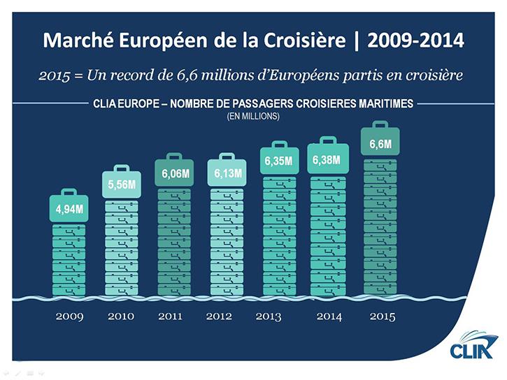 Un nouveau record pour les croisières en 2015